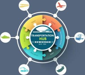 Newburgh to New York: Newburgh is a Transportation Hub